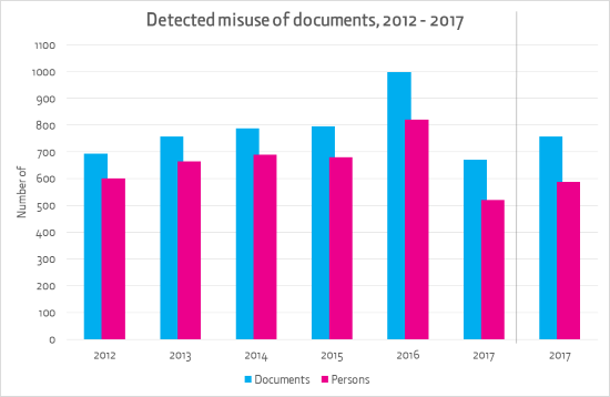Graph showing detected misuse of documents from 2012 to 2017